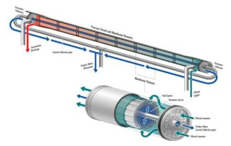 6 Ways Desalination Technology has Affected Membrane Systems