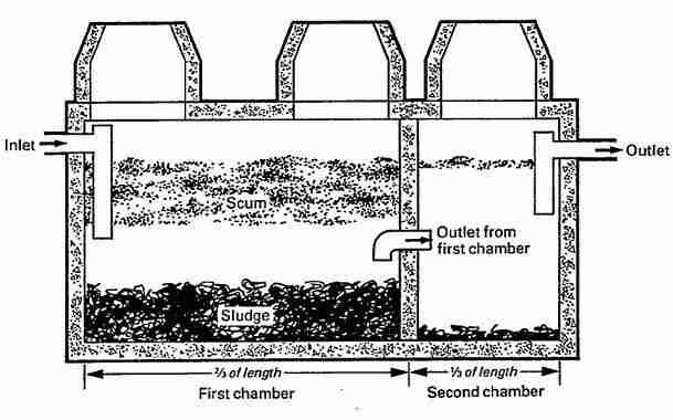 How to Treat Septic Tank Overflow